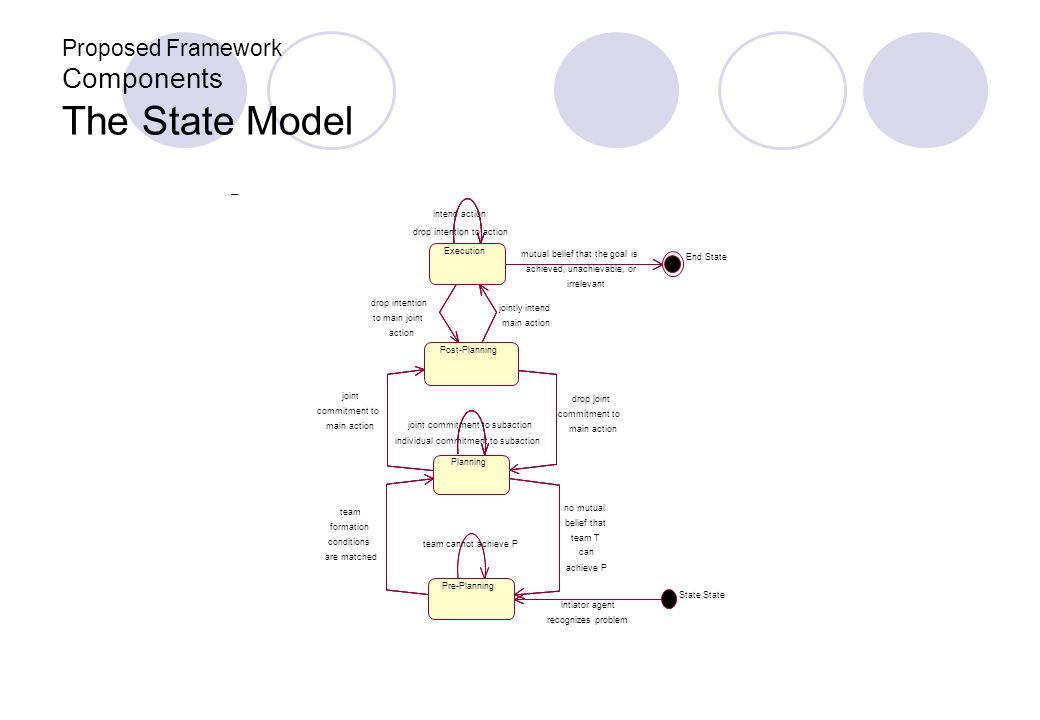 Proposed Framework Components The State Model