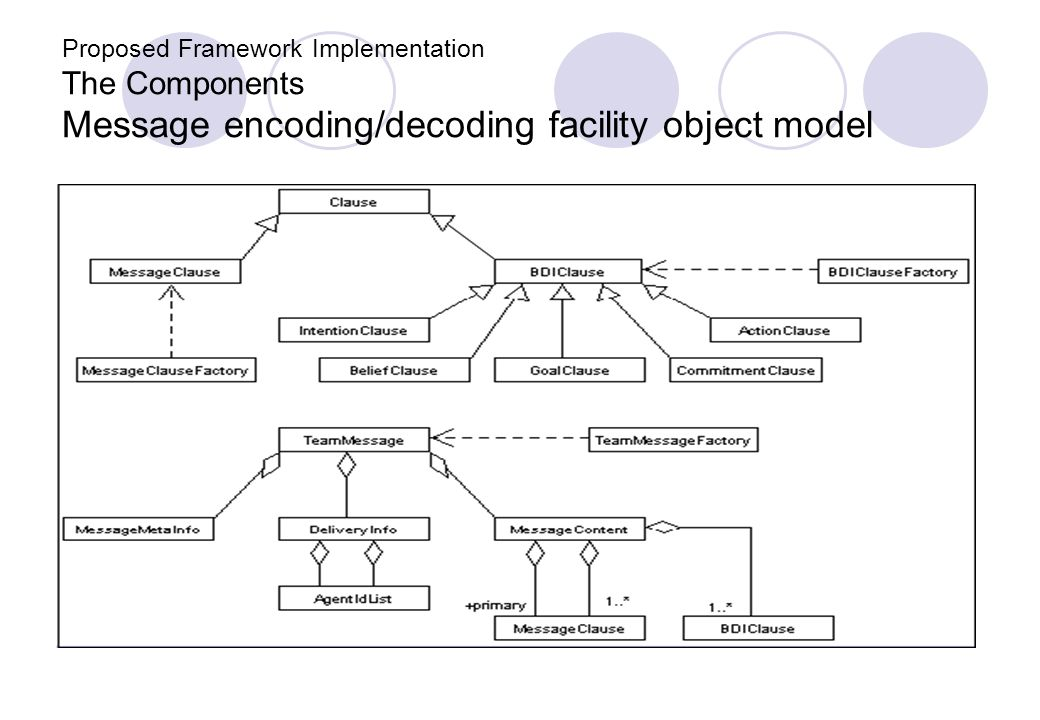 Proposed Framework Implementation The Components Message encoding/decoding facility object model