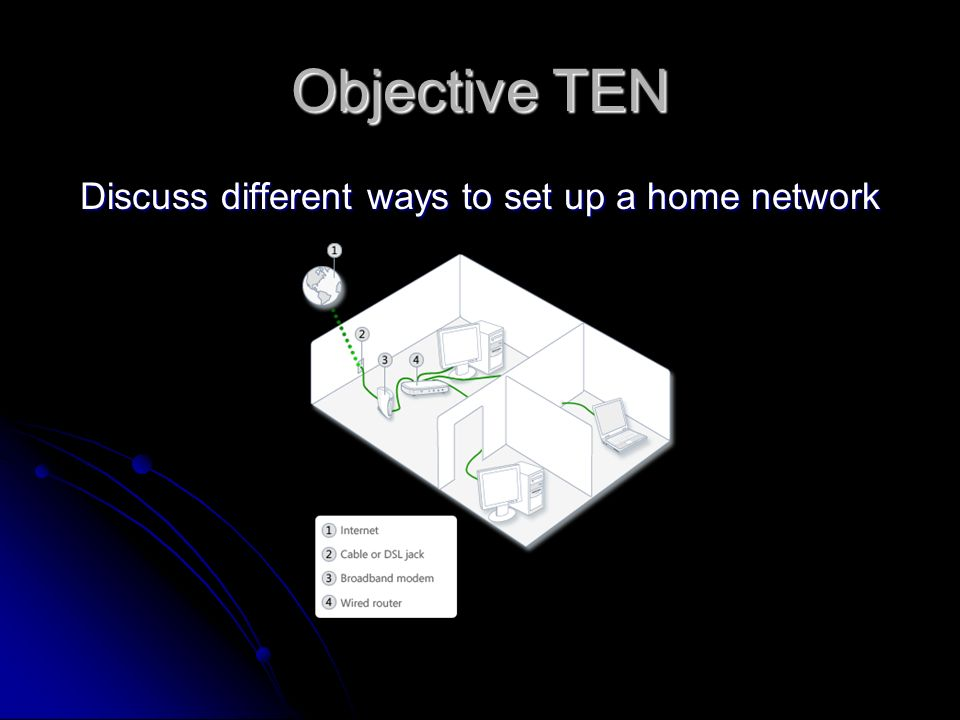 Objective TEN Discuss different ways to set up a home network