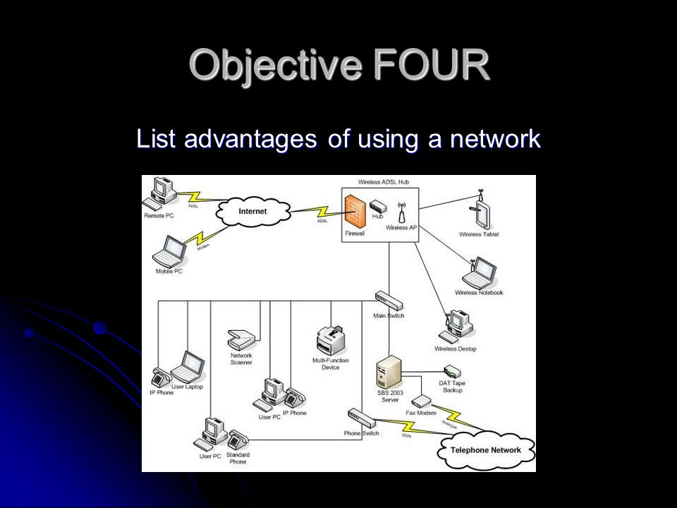 Objective FOUR List advantages of using a network