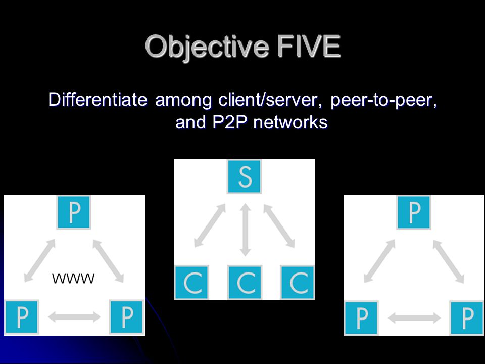 Objective FIVE Differentiate among client/server, peer-to-peer, and P2P networks