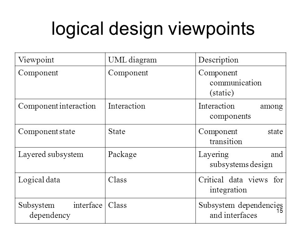 15 logical design viewpoints ViewpointUML diagramDescription Component Component communication (static) Component interactionInteractionInteraction among components Component stateStateComponent state transition Layered subsystemPackageLayering and subsystems design Logical dataClassCritical data views for integration Subsystem interface dependency ClassSubsystem dependencies and interfaces