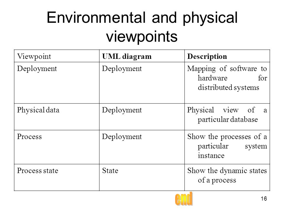 16 Environmental and physical viewpoints ViewpointUML diagramDescription Deployment Mapping of software to hardware for distributed systems Physical dataDeploymentPhysical view of a particular database ProcessDeploymentShow the processes of a particular system instance Process stateStateShow the dynamic states of a process
