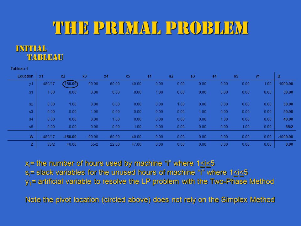 The Primal Problem Initial Tableau Tableau 1 Equationx1x2x3x4x5s1s2s3s4s5y1B 480/17150.0090.0060.0040.000.00 1.001000.00 s11.000.00 1.000.00 30.00 s20.001.000.00 1.000.00 30.00 s30.00 1.000.00 1.000.00 30.00 s40.00 1.000.00 1.000.00 40.00 s50.00 1.000.00 1.000.0055/2 W-480/17-150.00-90.00-60.00-40.000.00 -1000.00 Z35/240.0055/222.0047.000.00 x i = the number of hours used by machine i where 1<i<5 s i = slack variables for the unused hours of machine i where 1<i<5 y 1 = artificial variable to resolve the LP problem with the Two-Phase Method Note the pivot location (circled above) does not rely on the Simplex Method