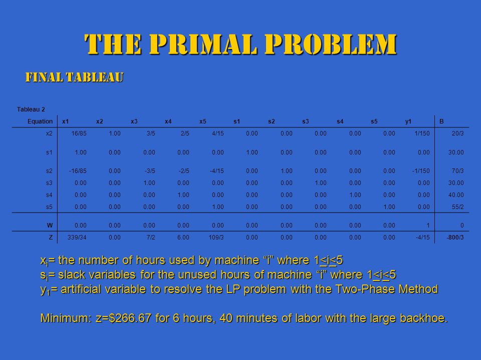 The Primal Problem Final Tableau x i = the number of hours used by machine i where 1<i<5 s i = slack variables for the unused hours of machine i where 1<i<5 y 1 = artificial variable to resolve the LP problem with the Two-Phase Method Minimum: z=$266.67 for 6 hours, 40 minutes of labor with the large backhoe.