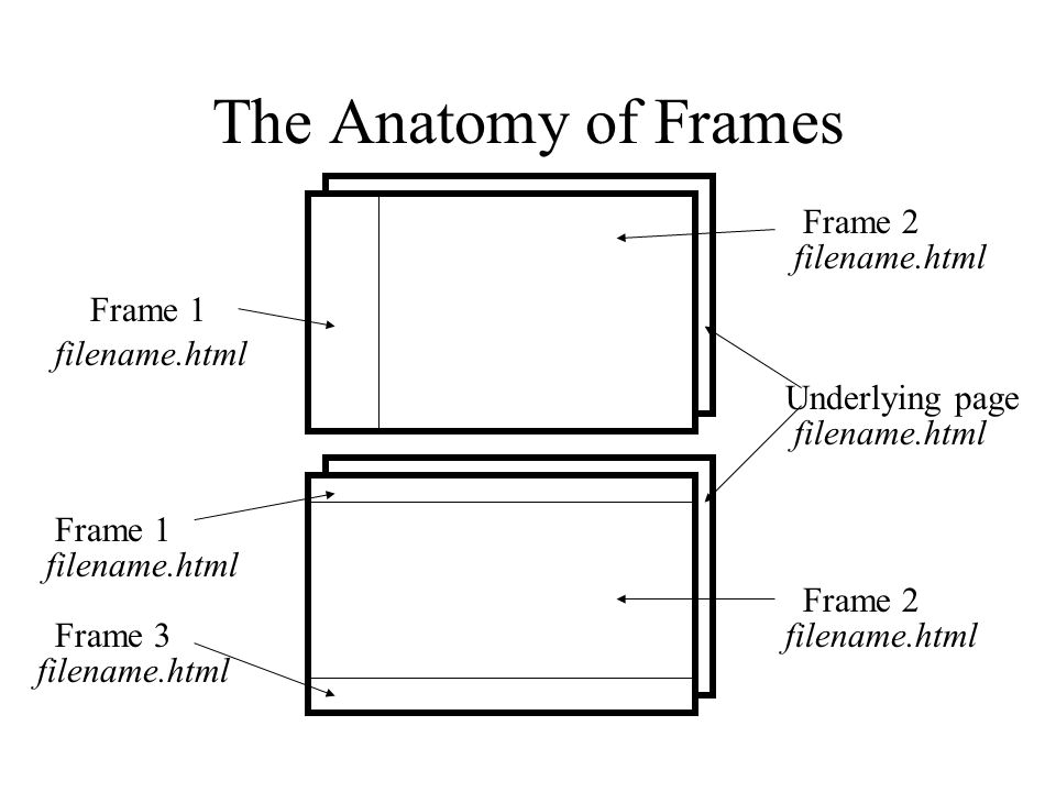 The Anatomy of Frames Frame 1 Frame 3 Frame 2 Underlying page filename.html