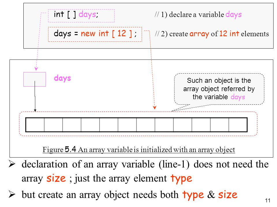 11 Figure 5.4 An array variable is initialized with an array object declaration of an array variable (line-1) does not need the array size ; just the array element type but create an array object needs both type & size days Such an object is the array object referred by the variable days int [ ] days; // 1) declare a variable days days = new int [ 12 ] ; // 2) create array of 12 int elements