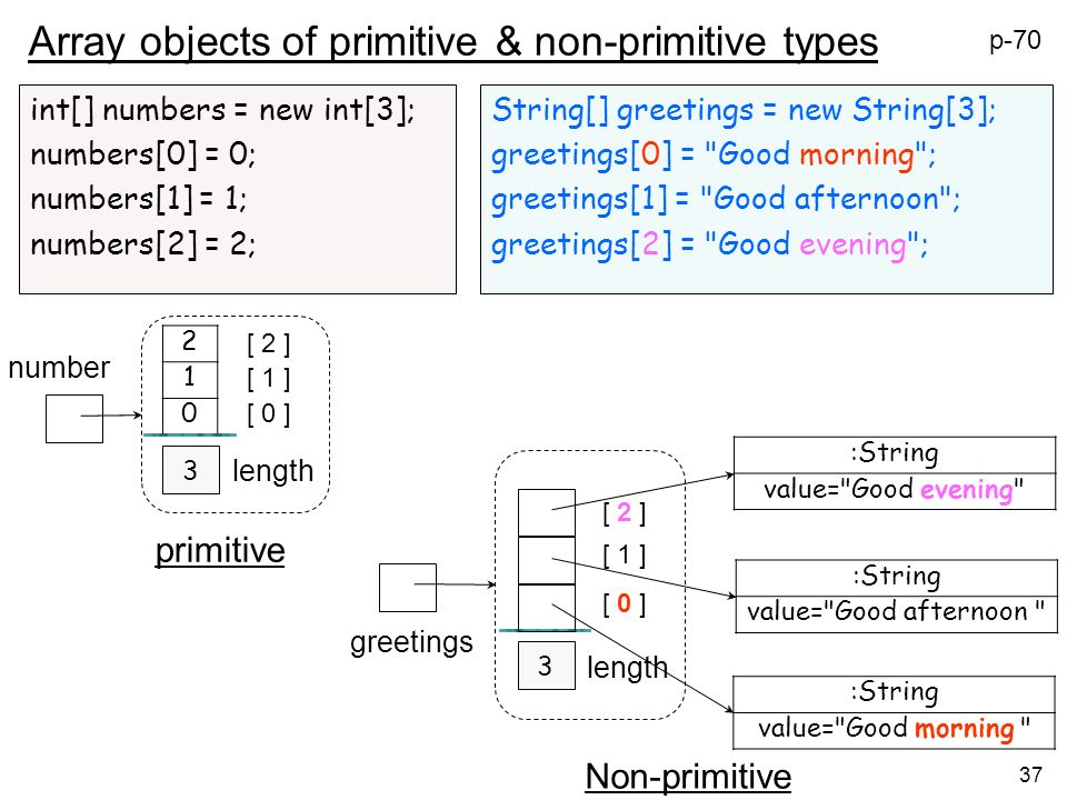 37 Array objects of primitive & non-primitive types int[] numbers = new int[3]; numbers[0] = 0; numbers[1] = 1; numbers[2] = 2; String[] greetings = new String[3]; greetings[0] = Good morning ; greetings[1] = Good afternoon ; greetings[2] = Good evening ; 2 1 0 3 number [ 0 ] [ 1 ] [ 2 ] length 3 greetings [ 0 ] [ 1 ] [ 2 ] length :String value= Good evening :String value= Good afternoon :String value= Good morning p-70 primitive Non-primitive