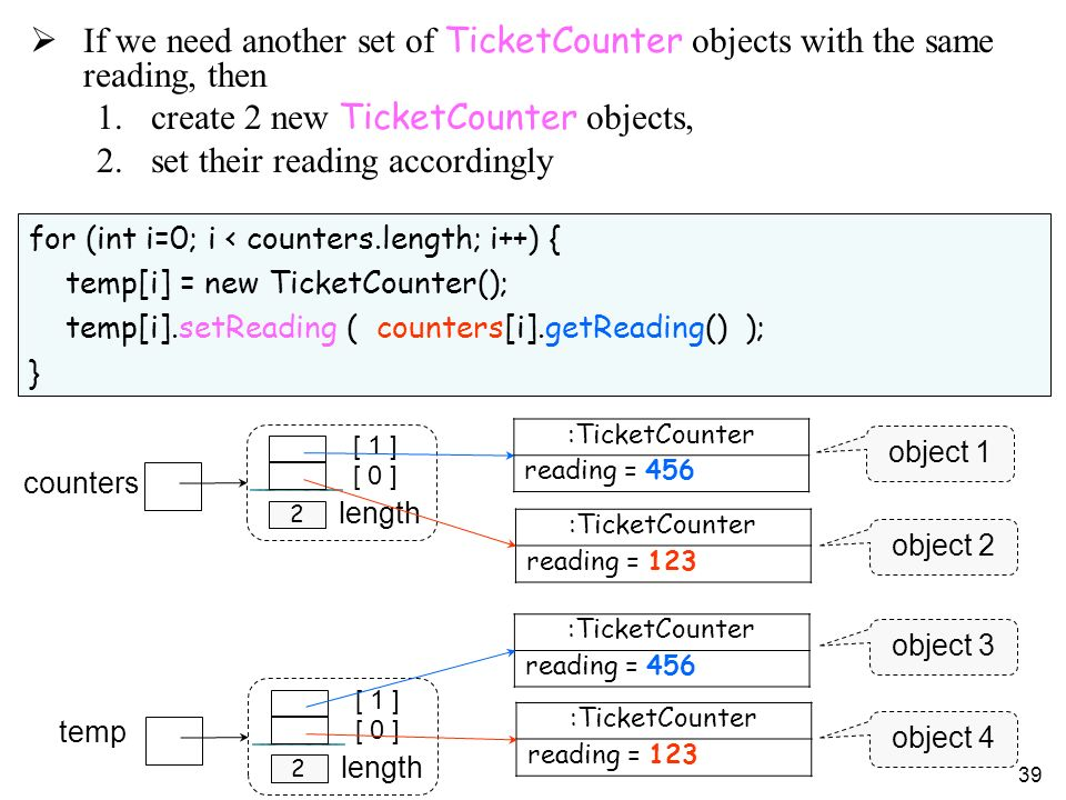 39 :TicketCounter reading = 456 :TicketCounter reading = 123 temp 2 [ 0 ] [ 1 ] length 2 counters [ 0 ] [ 1 ] length :TicketCounter reading = 456 :TicketCounter reading = 123 for (int i=0; i < counters.length; i++) { temp[i] = new TicketCounter(); temp[i].setReading ( counters[i].getReading() ); } If we need another set of TicketCounter objects with the same reading, then 1.create 2 new TicketCounter objects, 2.set their reading accordingly object 4 object 1 object 2 object 3