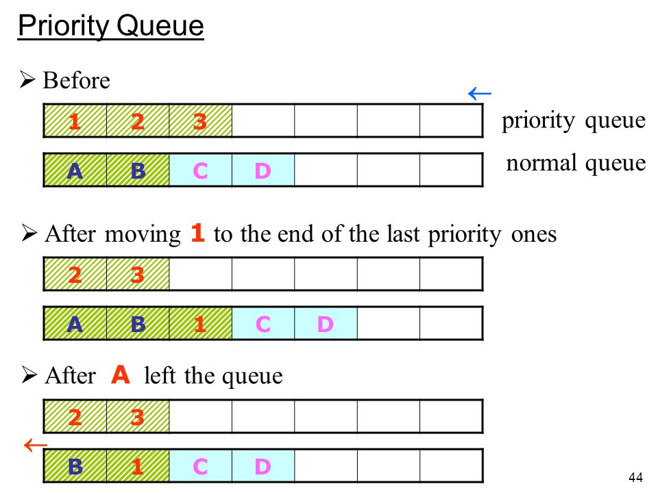 44 Before ABCD 123 AB1CD 23 priority queue normal queue After moving 1 to the end of the last priority ones B1CD 23 After A left the queue Priority Queue