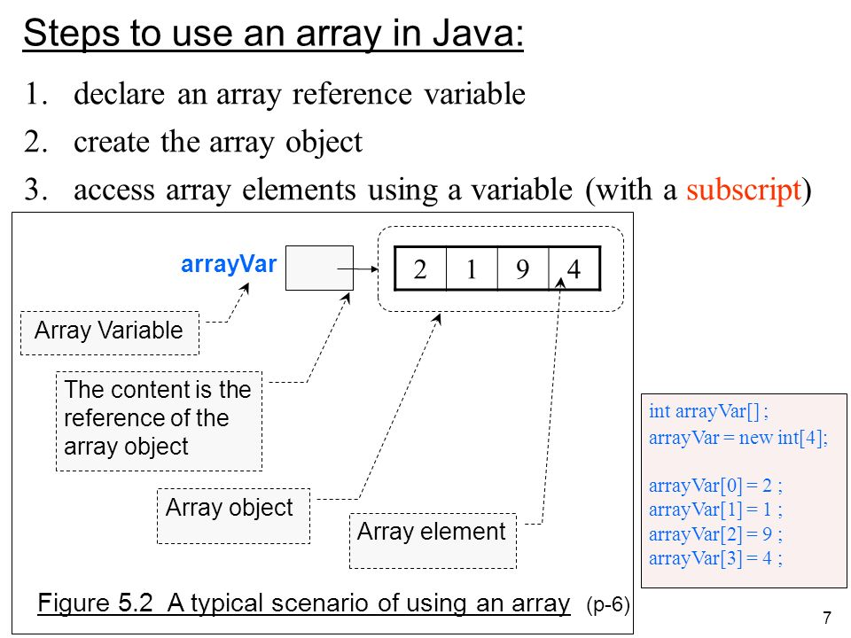 7 Steps to use an array in Java: 1.declare an array reference variable 2.create the array object 3.access array elements using a variable (with a subscript) arrayVar 2194 Array Variable The content is the reference of the array object Array object Array element Figure 5.2 A typical scenario of using an array (p-6) int arrayVar[] ; arrayVar = new int[4]; arrayVar[0] = 2 ; arrayVar[1] = 1 ; arrayVar[2] = 9 ; arrayVar[3] = 4 ;