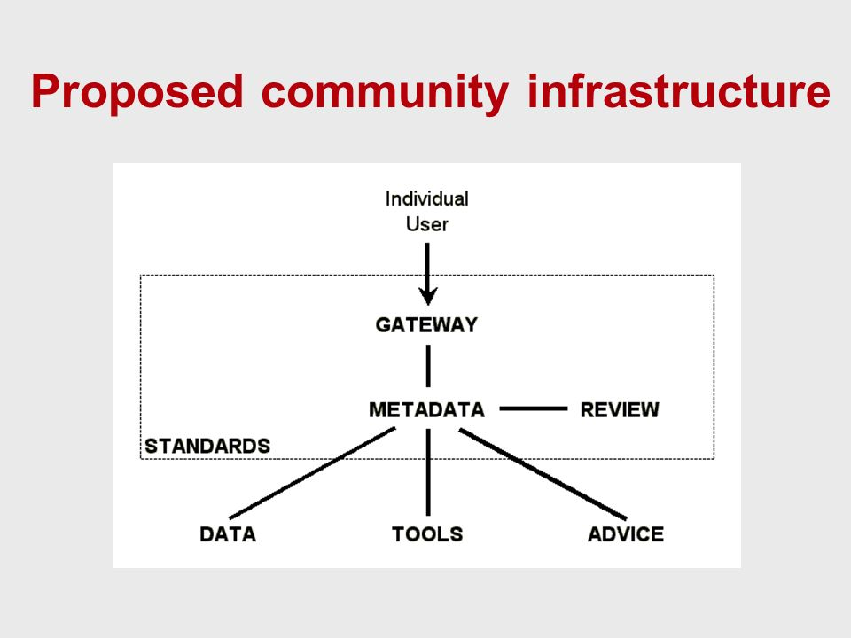 Proposed community infrastructure