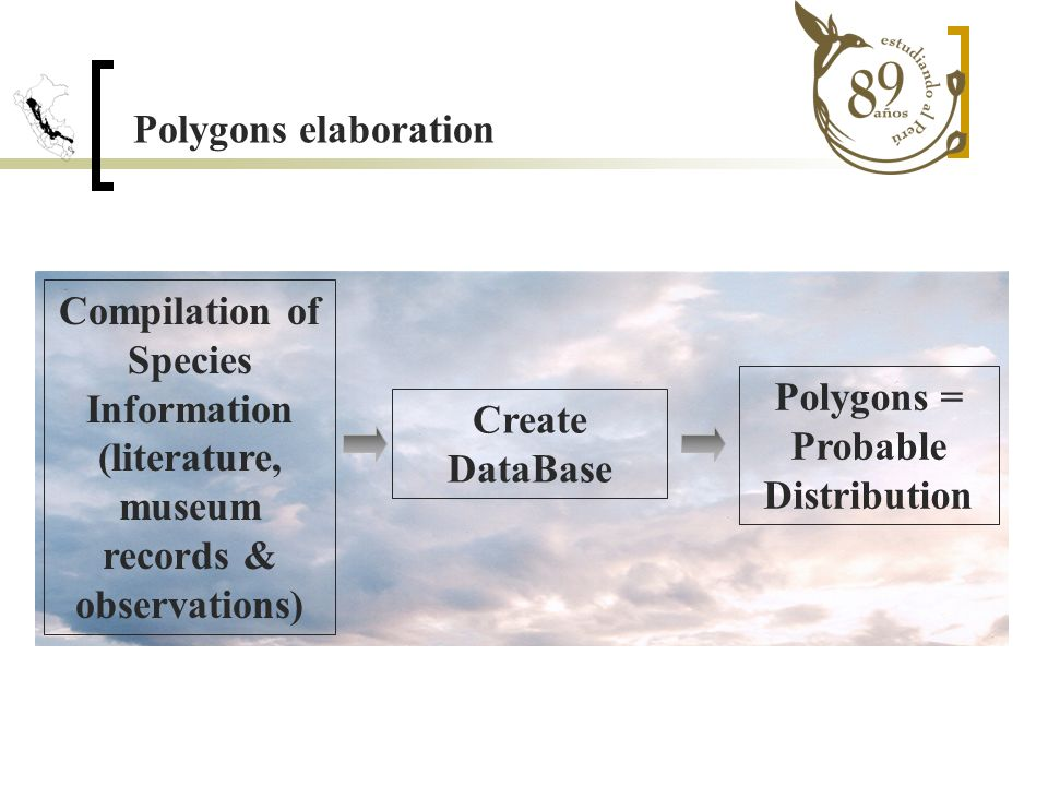 Polygons elaboration Compilation of Species Information (literature, museum records & observations) Polygons = Probable Distribution Create DataBase