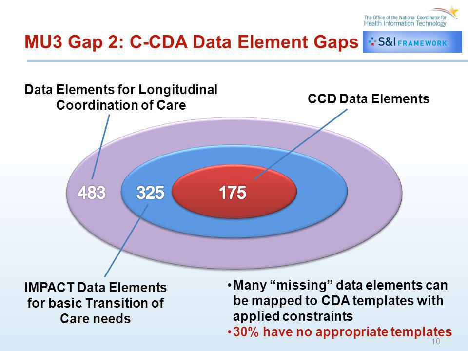 MU3 Gap 2: C-CDA Data Element Gaps 10 CCD Data Elements IMPACT Data Elements for basic Transition of Care needs Data Elements for Longitudinal Coordination of Care Many missing data elements can be mapped to CDA templates with applied constraints 30% have no appropriate templates