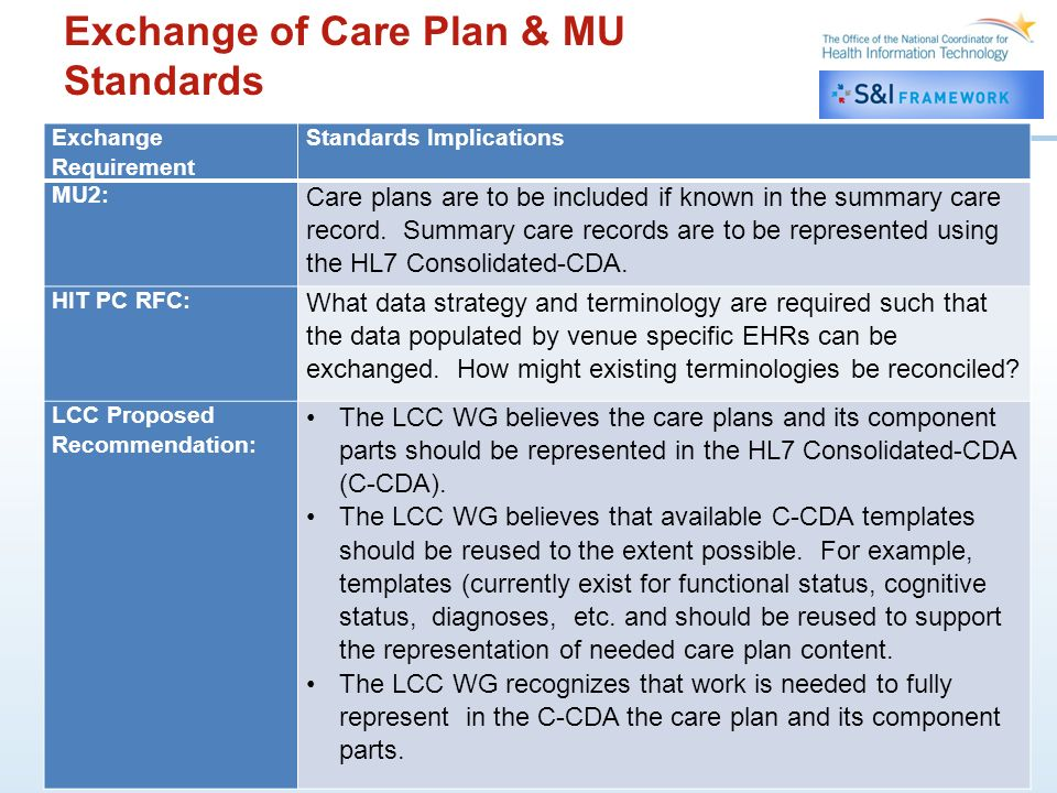 21 Exchange Requirement Standards Implications MU2: Care plans are to be included if known in the summary care record.