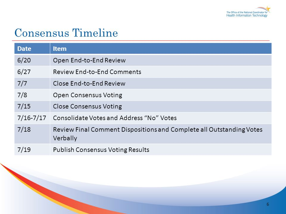 DateItem 6/20Open End-to-End Review 6/27Review End-to-End Comments 7/7Close End-to-End Review 7/8Open Consensus Voting 7/15Close Consensus Voting 7/16-7/17Consolidate Votes and Address No Votes 7/18Review Final Comment Dispositions and Complete all Outstanding Votes Verbally 7/19Publish Consensus Voting Results Consensus Timeline 6