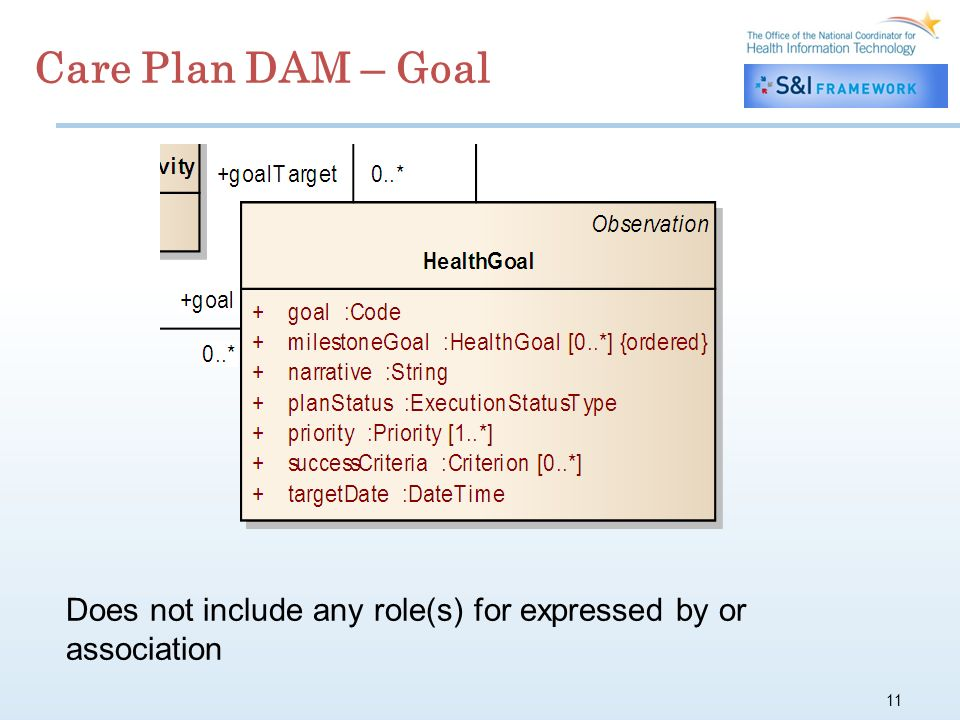 11 Care Plan DAM – Goal Does not include any role(s) for expressed by or association