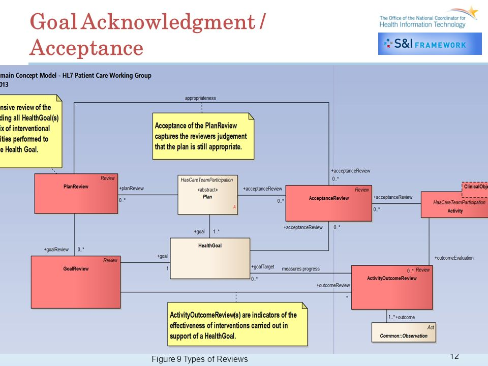 12 Goal Acknowledgment / Acceptance Figure 9 Types of Reviews