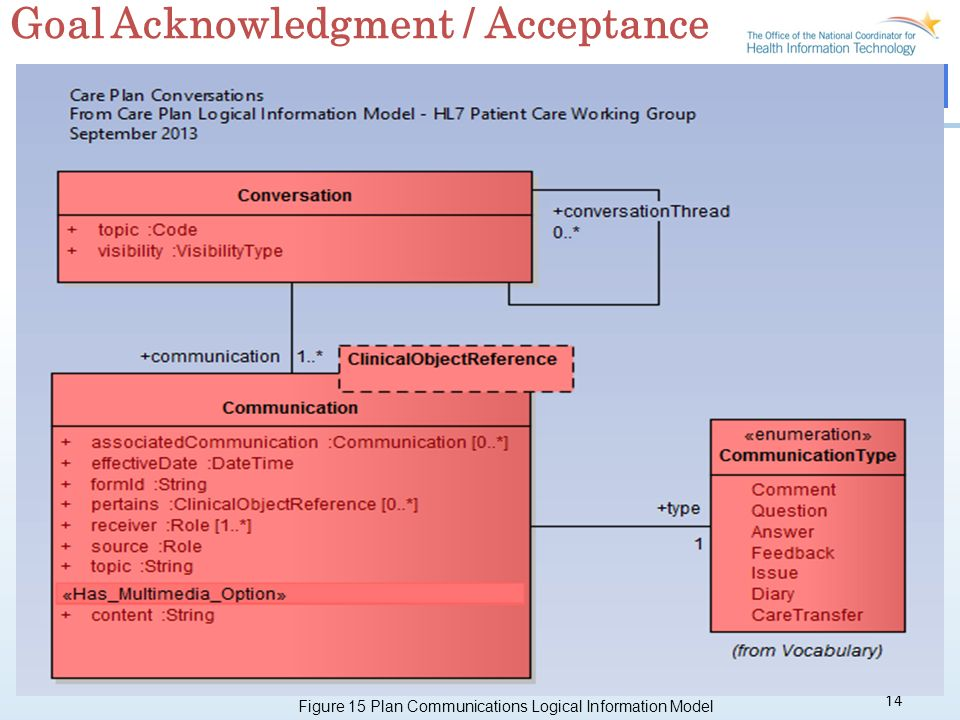 14 Goal Acknowledgment / Acceptance Figure 15 Plan Communications Logical Information Model