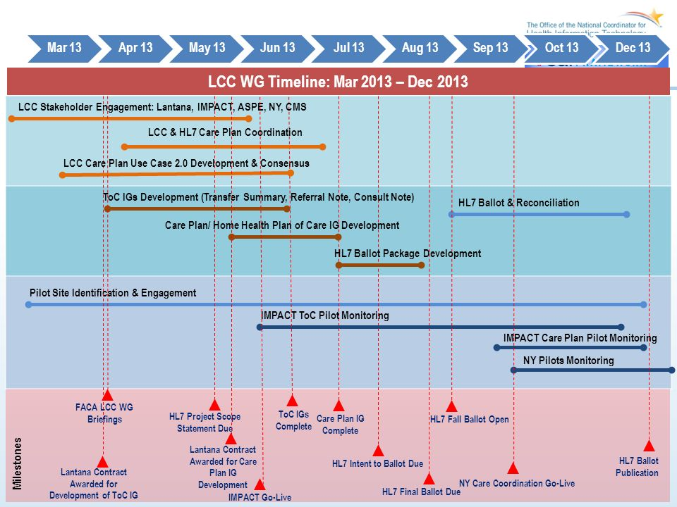 LCC WG Timeline: Mar 2013 – Dec 2013 Mar 13Apr 13May 13Jun 13Jul 13Aug 13Sep 13Oct 13Dec 13 Milestones Pilot Site Identification & Engagement Care Plan IG Complete Lantana Contract Awarded for Development of ToC IG HL7 Project Scope Statement Due HL7 Intent to Ballot Due HL7 Fall Ballot Open NY Pilots Monitoring LCC Care Plan Use Case 2.0 Development & Consensus IMPACT ToC Pilot Monitoring IMPACT Care Plan Pilot Monitoring HL7 Ballot Publication ToC IGs Development (Transfer Summary, Referral Note, Consult Note) ToC IGs Complete HL7 Final Ballot Due LCC Stakeholder Engagement: Lantana, IMPACT, ASPE, NY, CMS Care Plan/ Home Health Plan of Care IG Development HL7 Ballot Package Development HL7 Ballot & Reconciliation FACA LCC WG Briefings LCC & HL7 Care Plan Coordination IMPACT Go-Live NY Care Coordination Go-Live Lantana Contract Awarded for Care Plan IG Development