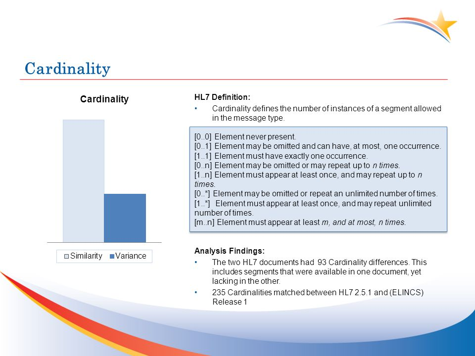 Cardinality HL7 Definition: Cardinality defines the number of instances of a segment allowed in the message type.