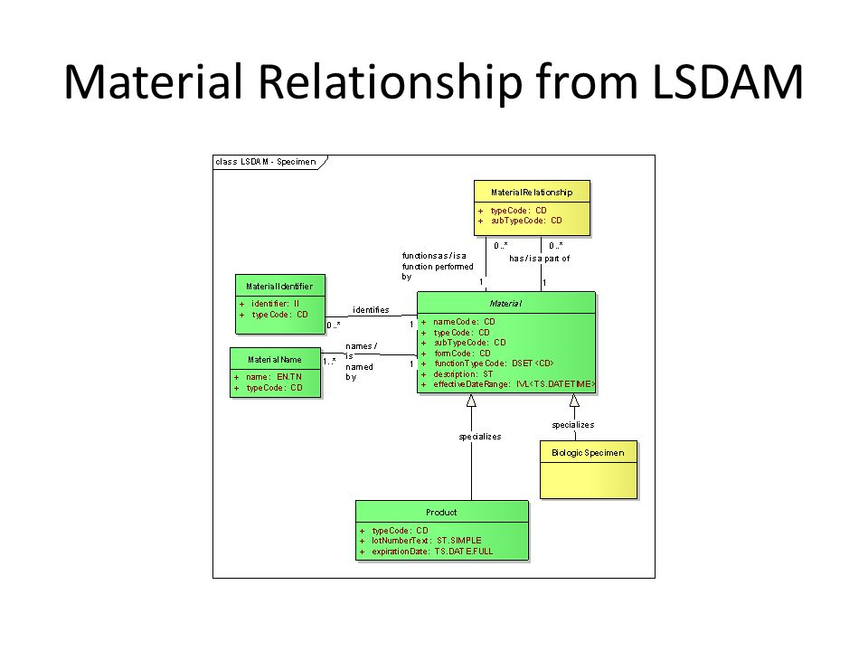Material Relationship from LSDAM