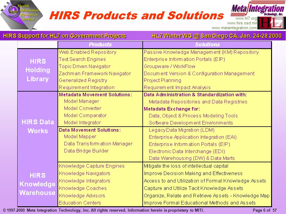 Page 6 of 57 HIRS Support for HL7 on Government ProjectsHL7 Winter WG @ San Diego CA, Jan.
