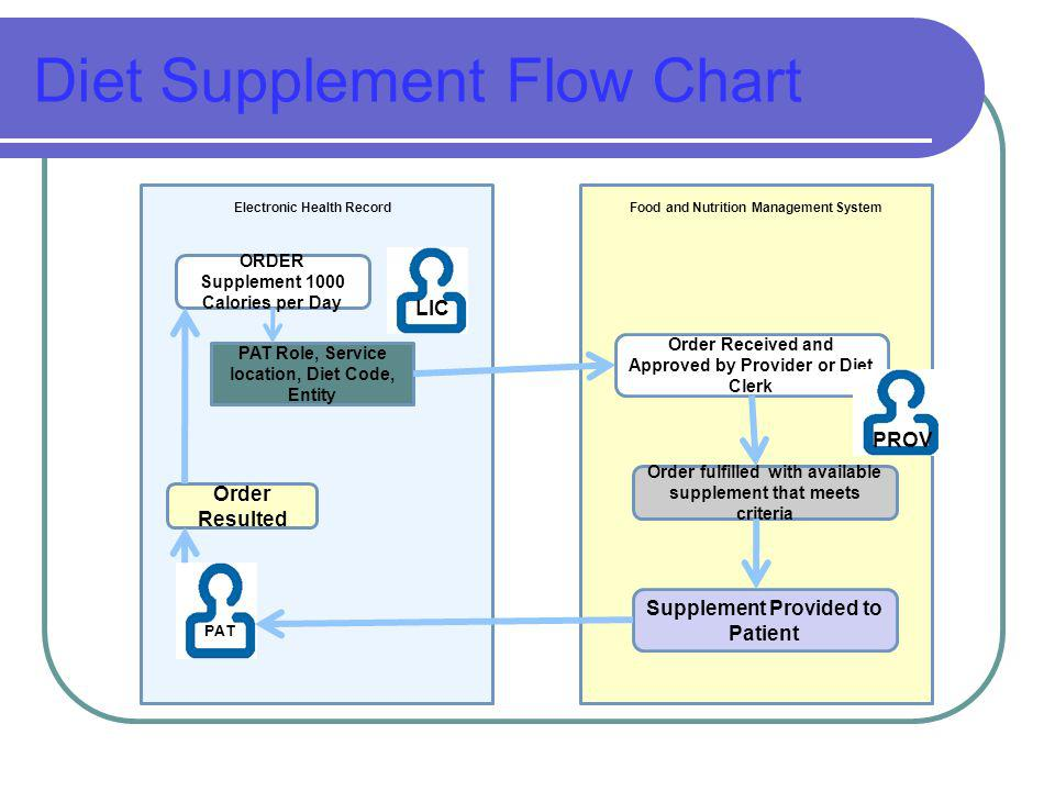 Diet Supplement Flow Chart Electronic Health RecordFood and Nutrition Management System ORDER Supplement 1000 Calories per Day LIC PAT Role, Service location, Diet Code, Entity Order Received and Approved by Provider or Diet Clerk PROV Order fulfilled with available supplement that meets criteria Supplement Provided to Patient PAT Order Resulted