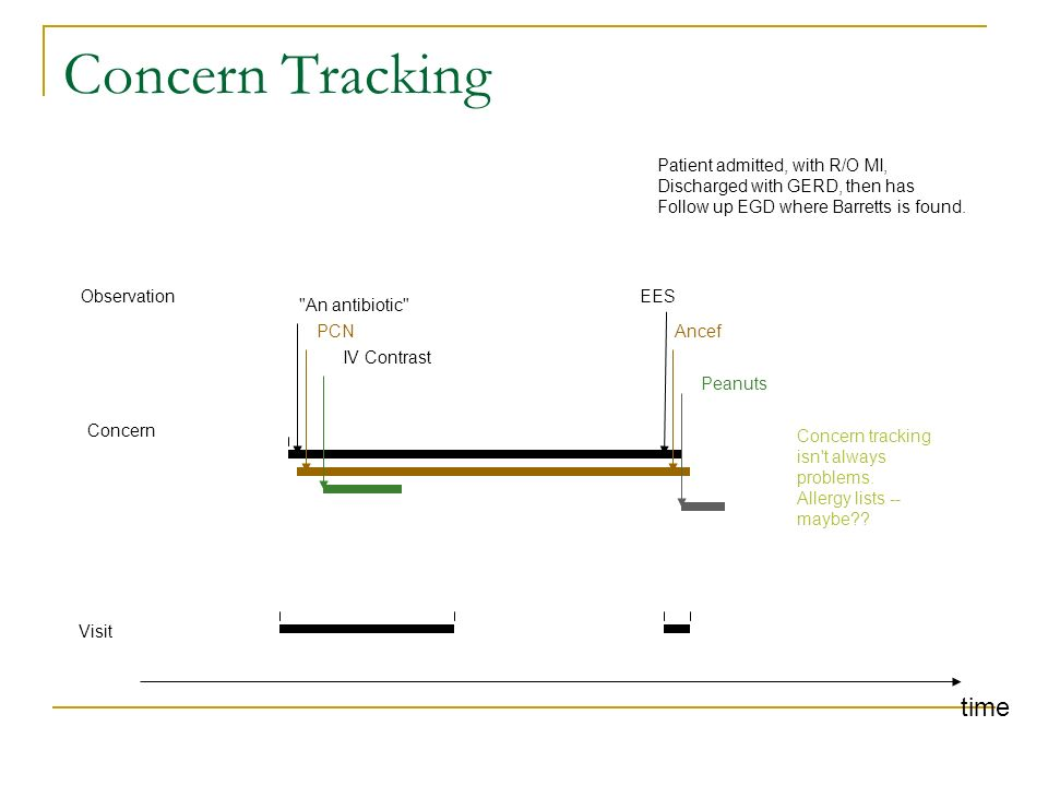 Concern Tracking time An antibiotic EES Visit Patient admitted, with R/O MI, Discharged with GERD, then has Follow up EGD where Barretts is found.