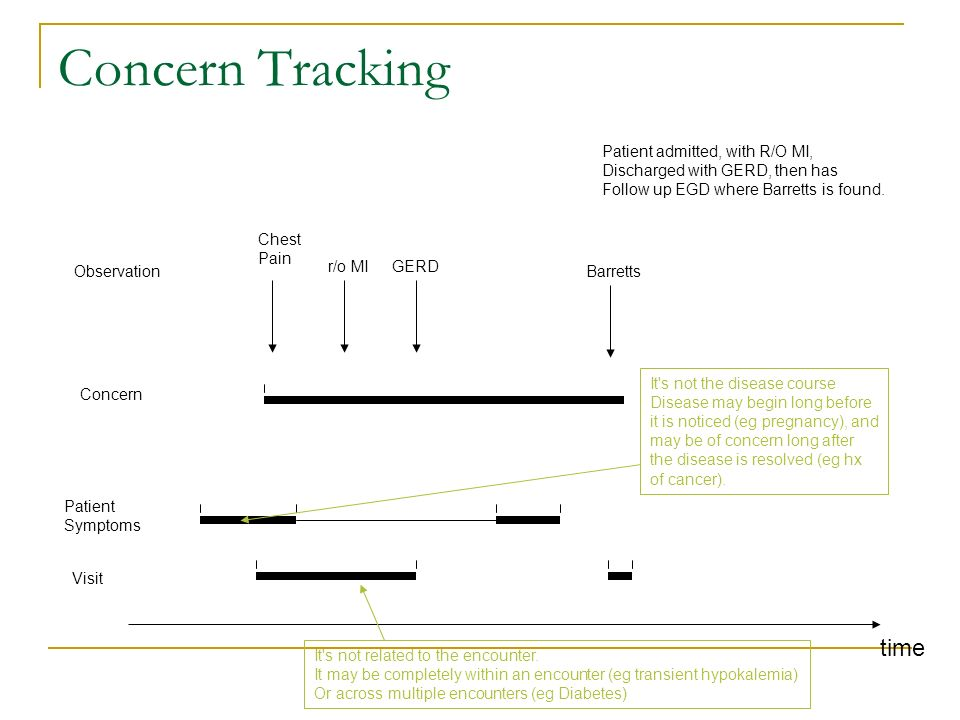 Concern Tracking time Patient Symptoms Chest Pain r/o MIGERD Barretts Visit Patient admitted, with R/O MI, Discharged with GERD, then has Follow up EGD where Barretts is found.