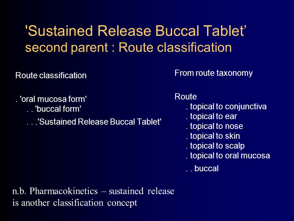 Sustained Release Buccal Tablet second parent : Route classification Route classification.