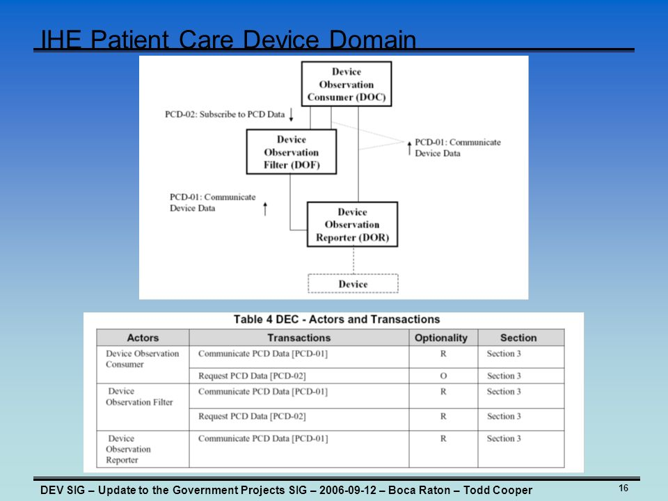 16 IHE Patient Care Device Domain DEV SIG – Update to the Government Projects SIG – – Boca Raton – Todd Cooper