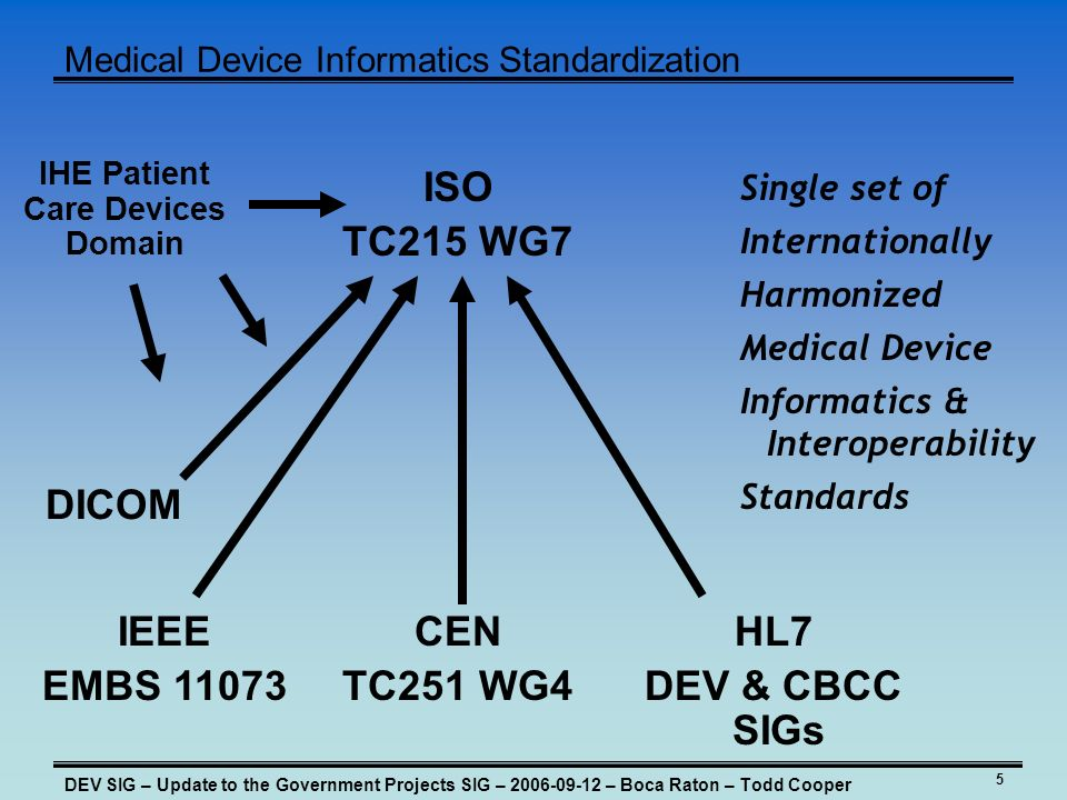 5 Medical Device Informatics Standardization DEV SIG – Update to the Government Projects SIG – – Boca Raton – Todd Cooper IEEE EMBS CEN TC251 WG4 HL7 DEV & CBCC SIGs ISO TC215 WG7 Single set of Internationally Harmonized Medical Device Informatics & Interoperability Standards IHE Patient Care Devices Domain DICOM