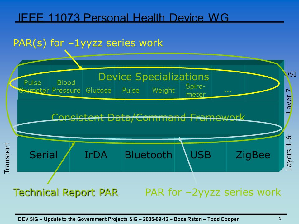 9 IEEE Personal Health Device WG DEV SIG – Update to the Government Projects SIG – – Boca Raton – Todd Cooper SerialIrDABluetoothUSBZigBee Consistent Data/Command Framework Transport Layers 1-6 Layer 7 OSI Pulse Oximeter Blood PressureGlucosePulseWeight Spiro- meter … Device Specializations Technical Report PAR PAR for –2yyzz series work PAR(s) for –1yyzz series work