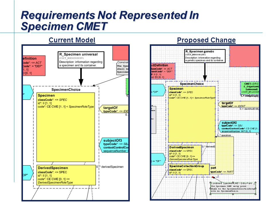 Requirements Not Represented In Specimen CMET Current ModelProposed Change