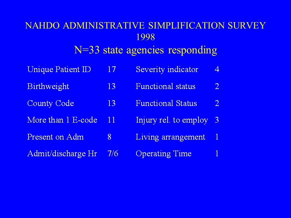 NAHDO ADMINISTRATIVE SIMPLIFICATION SURVEY 1998 N=33 state agencies responding