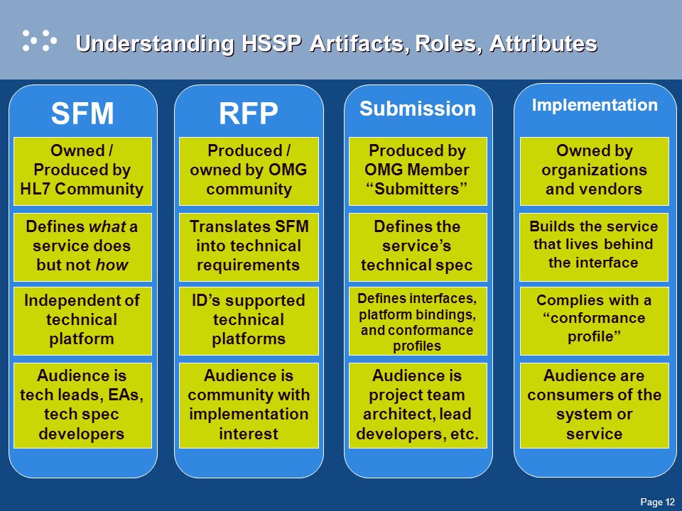 Page 12 SFM Understanding HSSP Artifacts, Roles, Attributes Owned / Produced by HL7 Community RFP Submission Implementation Defines what a service does but not how Independent of technical platform Audience is tech leads, EAs, tech spec developers Produced / owned by OMG community Translates SFM into technical requirements IDs supported technical platforms Audience is community with implementation interest Produced by OMG Member Submitters Defines the services technical spec Defines interfaces, platform bindings, and conformance profiles Audience is project team architect, lead developers, etc.