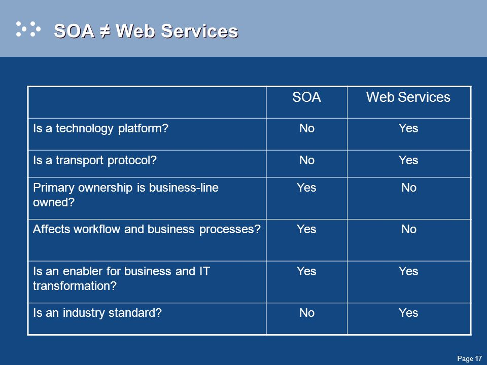 Page 17 SOA Web Services SOAWeb Services Is a technology platform NoYes Is a transport protocol NoYes Primary ownership is business-line owned.