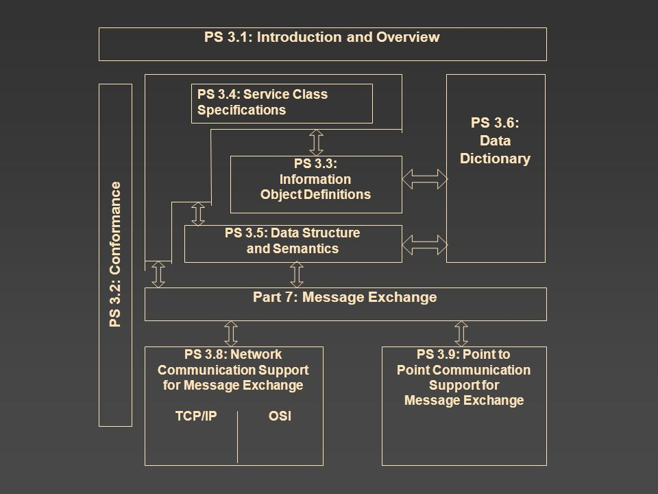 PS 3.1: Introduction and Overview Part 7: Message Exchange PS 3.3: Information Object Definitions PS 3.6: Data Dictionary PS 3.5: Data Structure and Semantics PS 3.8: Network Communication Support for Message Exchange TCP/IP OSI PS 3.9: Point to Point Communication Support for Message Exchange PS 3.4: Service Class Specifications PS 3.2: Conformance