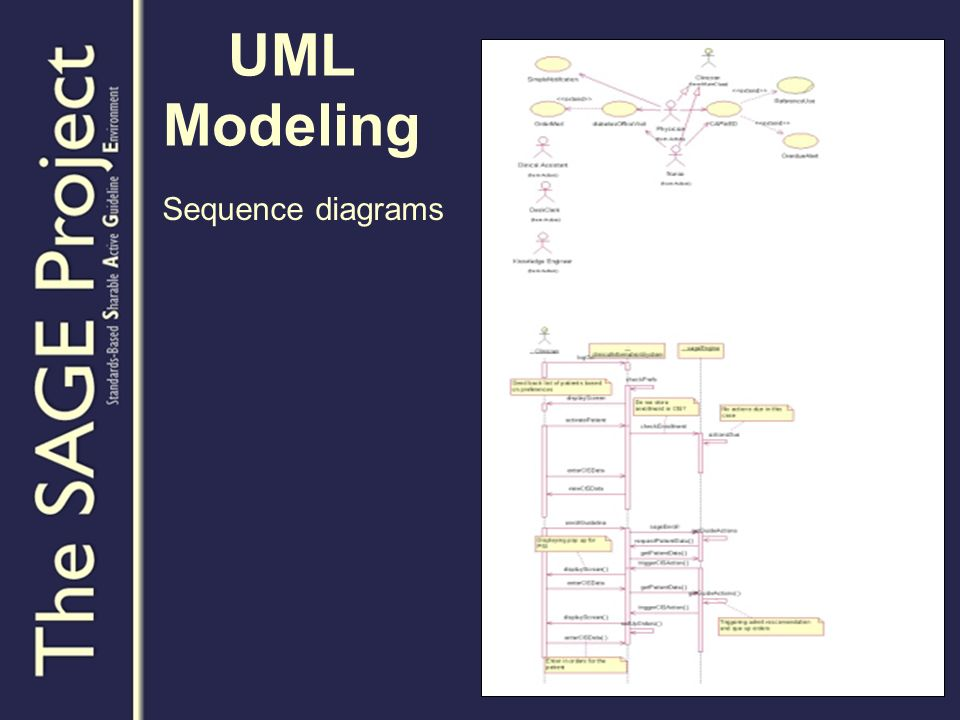 UML Modeling Sequence diagrams