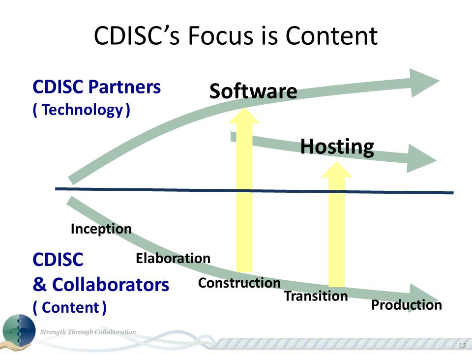 12 CDISC Partners ( Technology ) CDISC & Collaborators ( Content ) Software Hosting Inception Elaboration Construction Transition Production CDISCs Focus is Content