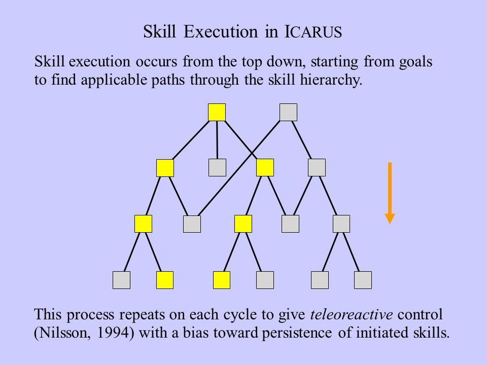Skill Execution in I CARUS This process repeats on each cycle to give teleoreactive control (Nilsson, 1994) with a bias toward persistence of initiated skills.