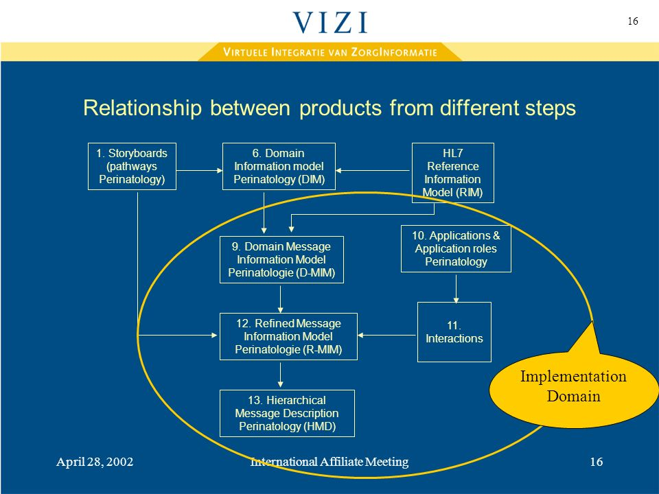 16 April 28, 2002International Affiliate Meeting16 Relationship between products from different steps 6.