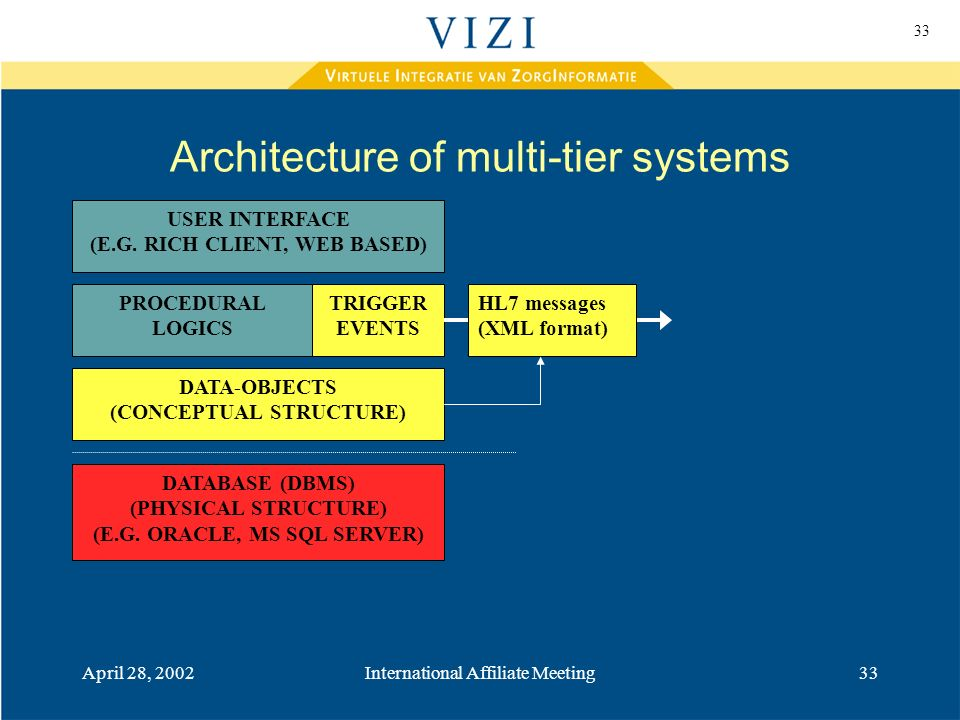33 April 28, 2002International Affiliate Meeting33 Architecture of multi-tier systems DATABASE (DBMS) (PHYSICAL STRUCTURE) (E.G.
