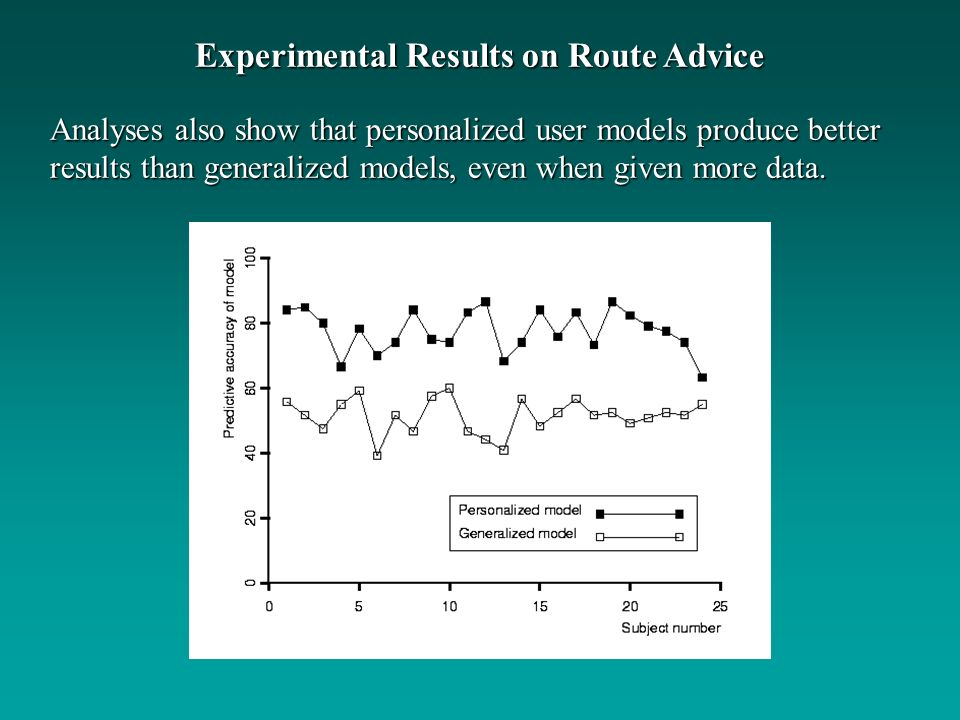 Analyses also show that personalized user models produce better results than generalized models, even when given more data.