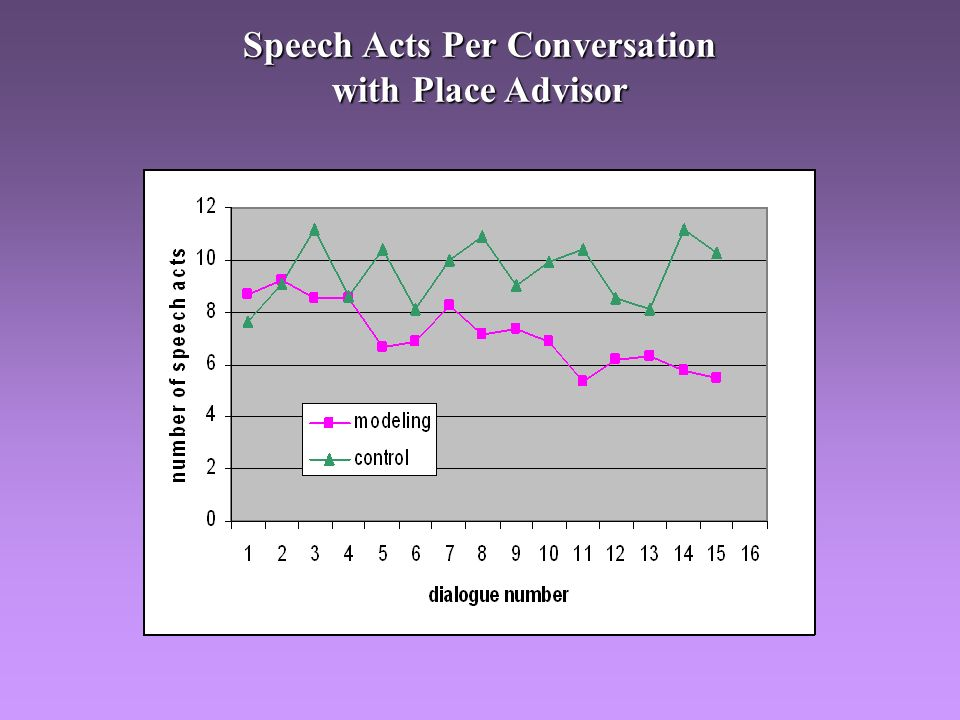 Speech Acts Per Conversation with Place Advisor