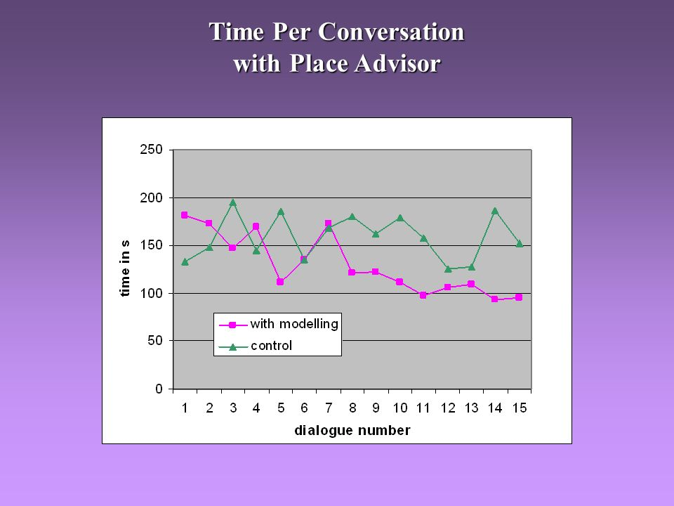 Time Per Conversation with Place Advisor