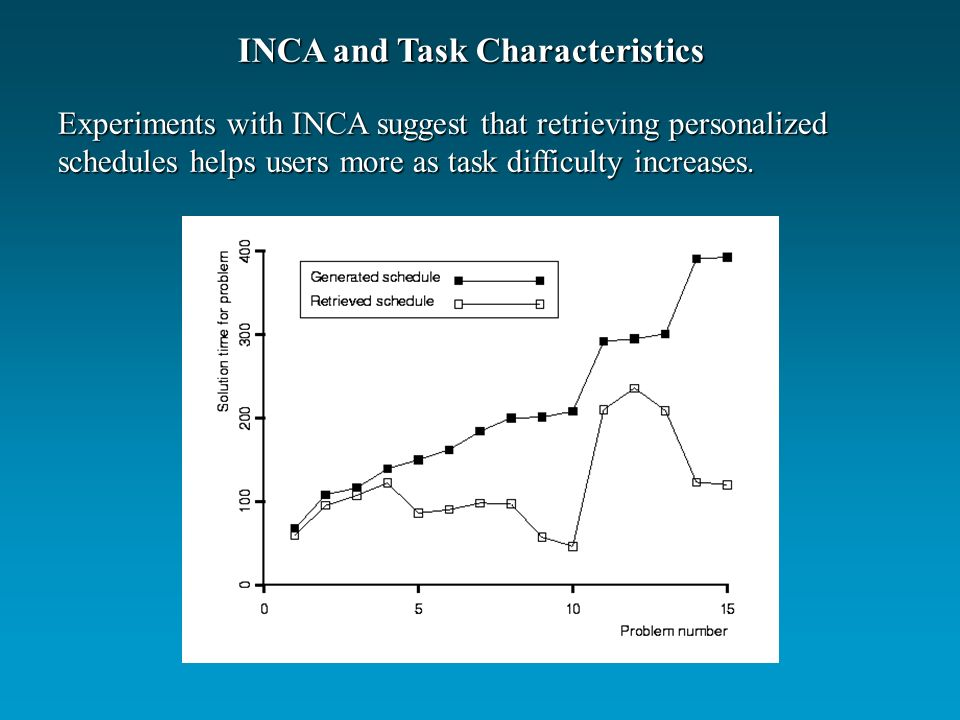 Experiments with INCA suggest that retrieving personalized schedules helps users more as task difficulty increases.