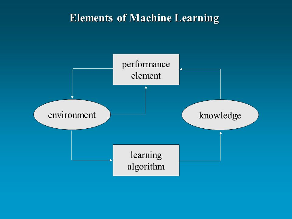 Elements of Machine Learning environment knowledge learning algorithm performance element