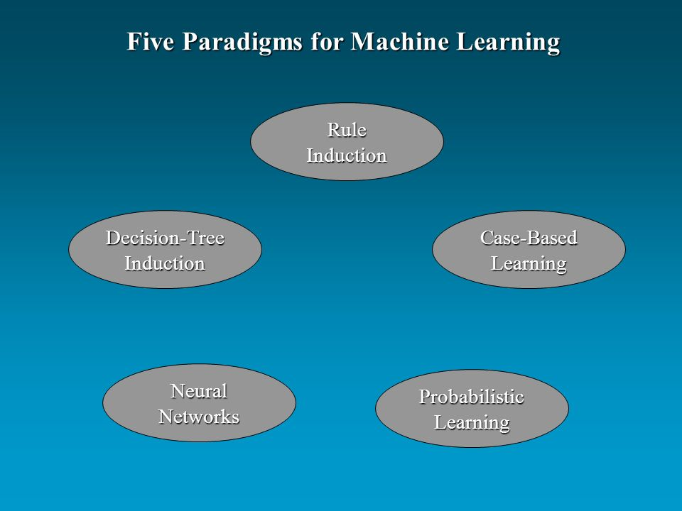Five Paradigms for Machine Learning RuleInduction Decision-TreeInductionCase-BasedLearning NeuralNetworks ProbabilisticLearning